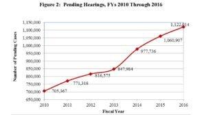 hearing-backlog-11-16